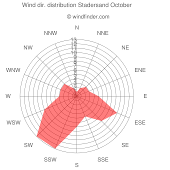 Wind direction distribution Stadersand October